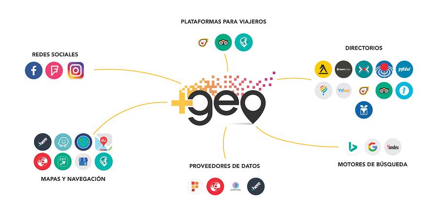 imagenmas geo